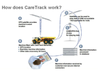 Volvo CE: Sistema CareTrack